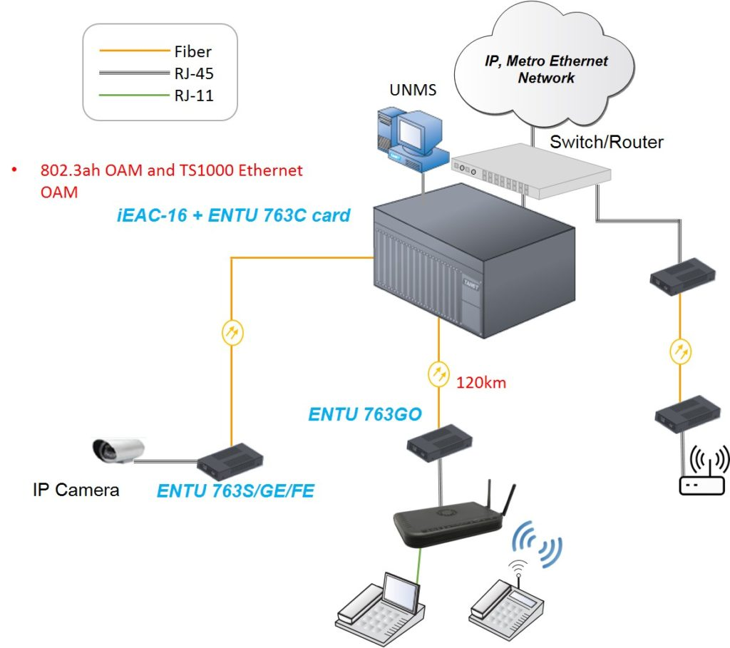 Tainet Cooperates With Telecom Operators For The Deployment Of Fiber Optics Diagram Optical Communication Over While Still Providing A Standard Ethernet Copper Connection And Being Part Network Enables Converter To Act As