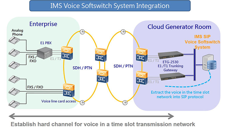 IMS Voice Softswitch System Integration - Tainet